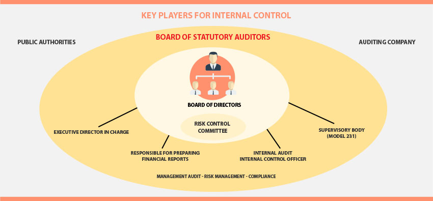 system of internal control Internal control environment key considerations & developments  changes to the current internal control system required to address all principles.